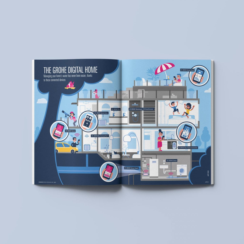 GROHE Magazin – Infografik